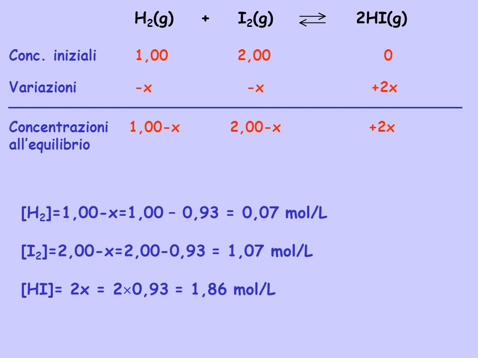 H2(g) + I2(g) 2HI(g) [H2]=1,00-x=1,00 – 0,93 = 0,07 mol/L